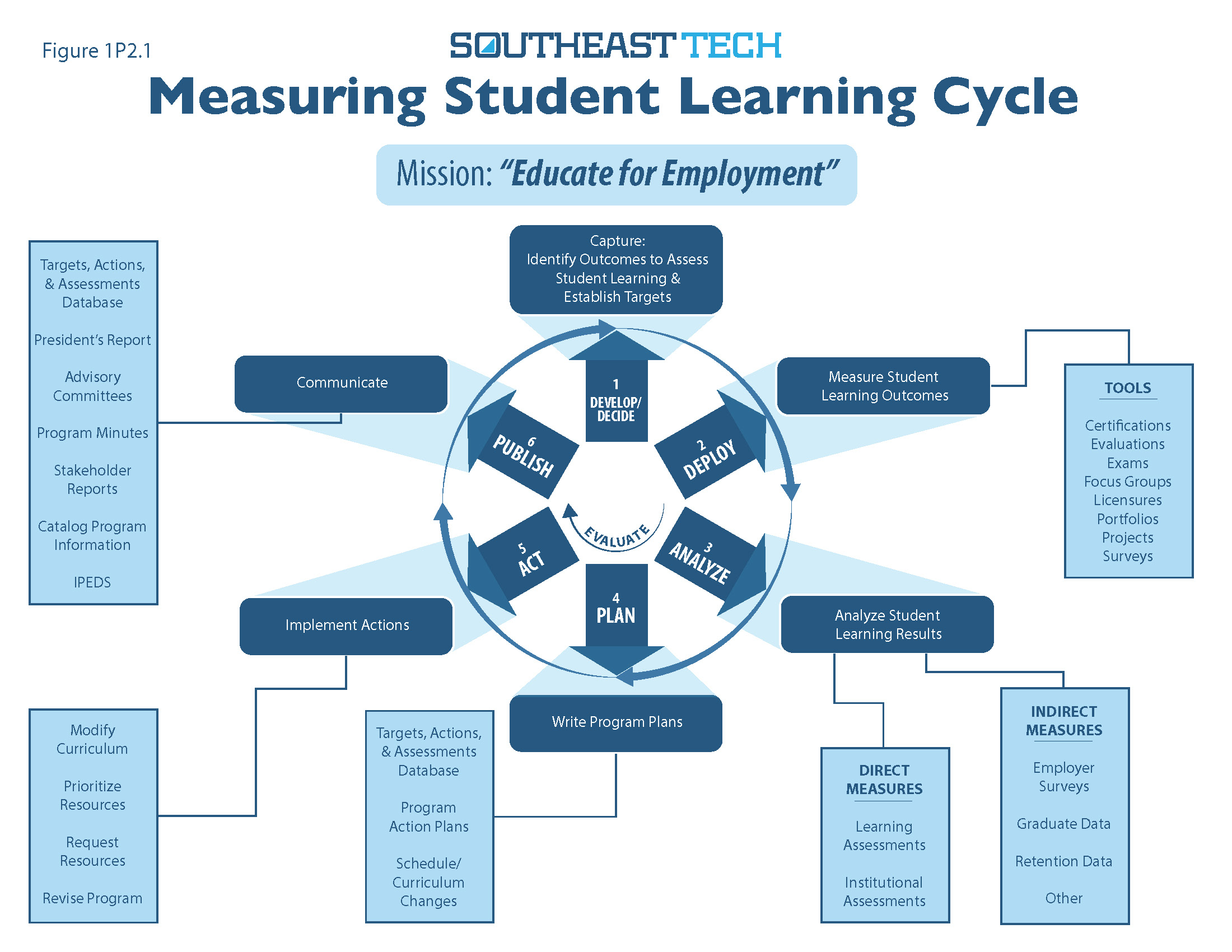 Category One: Helping Students Learn - Southeast Technical Institute ...